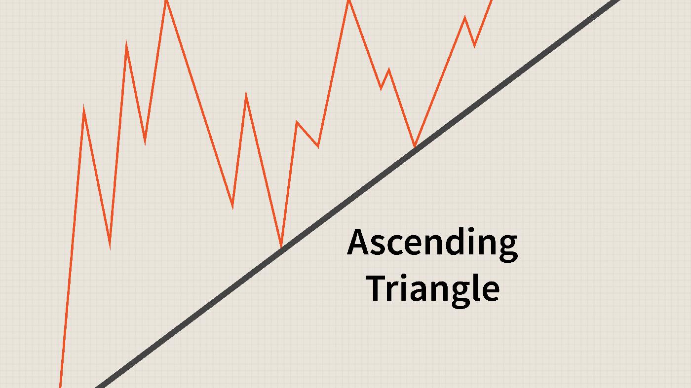 Guia para negociar o padrão de triângulos em ExpertOption
