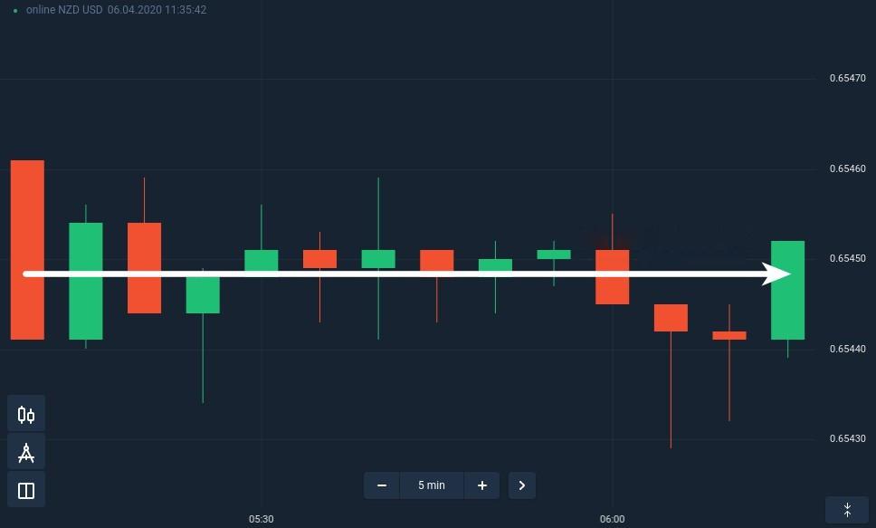Como passar o dia de negociação quando o mercado está estável na ExpertOption